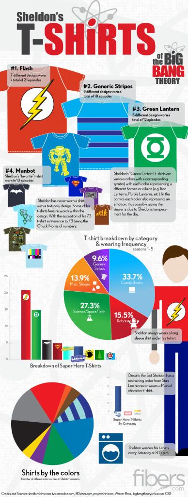 T-Shirts, Dr. Sheldon Cooper, super hero t-shirts, graphs, charts, infographic, data visualization