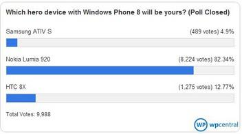 Apparently 82% of Windows Phone Fans More Like Lumia 920 Compared to HTC 8X or Samsung Ativ S
