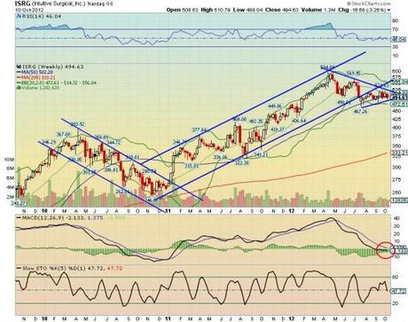 Intuitive Surgical - ISRG chart technical analysis weekly 2012.10.11