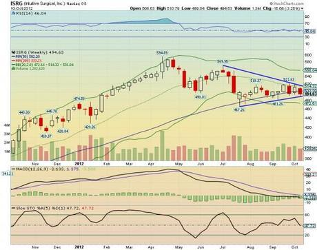Intuitive Surgical ISRG chart technical analysis weekly small 2012.10.11