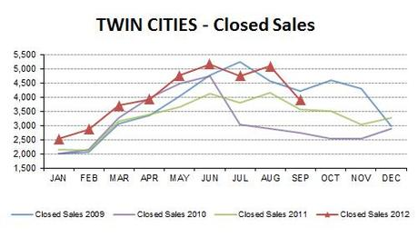 2012-09-closed sales