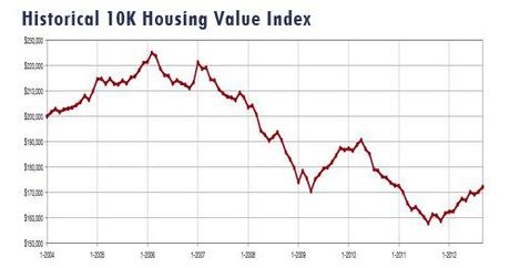 2012-09-historical housing value
