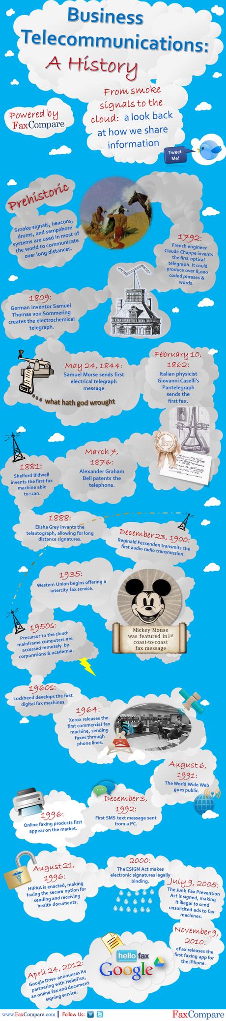 Infographic Timeline on Business Telecommunications