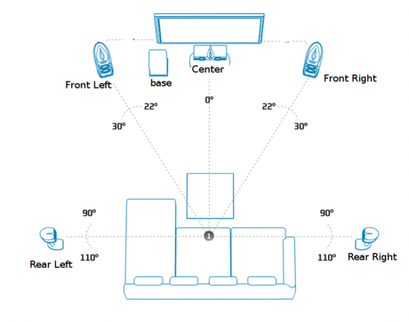 What are Multi-channel Speaker Systems(2.0 , 2.1, 4.1 and 5.1 speakers)