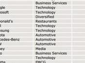 Apple Second Most Valuable Brand World