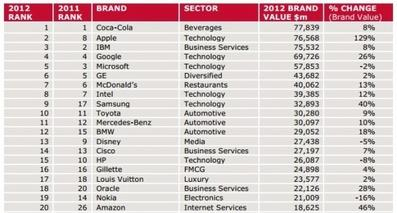 Apple is the Second Most Valuable Brand in the World