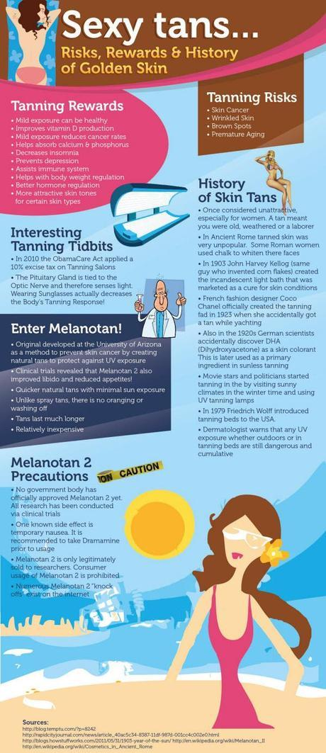 Risks, Rewards, & History of Tans Infographic