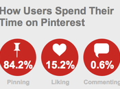 Things Marketers Should With Pinterest