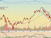 Technical Analysis Trading Signals Apple Stock