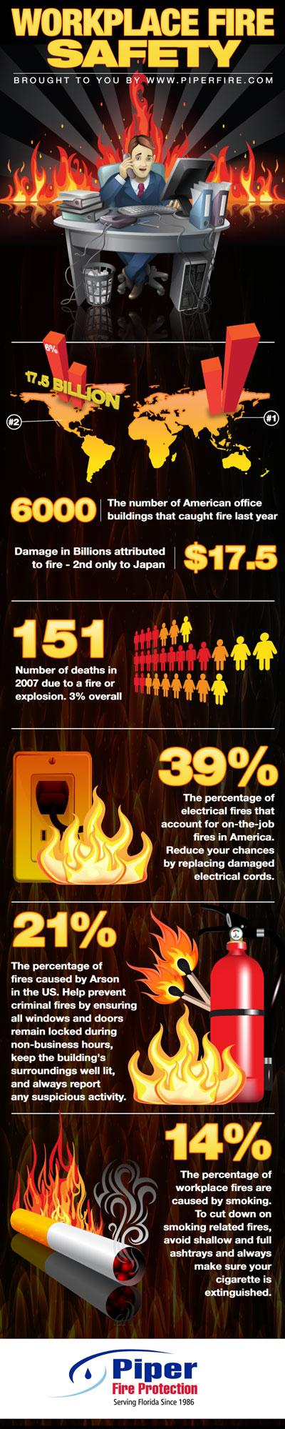 Infographic on U.S. Business Fires