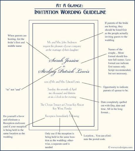 At A Glance: Wedding Invitation Wording Guideline