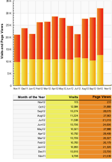 October Visits and Page Views - All Time Highs