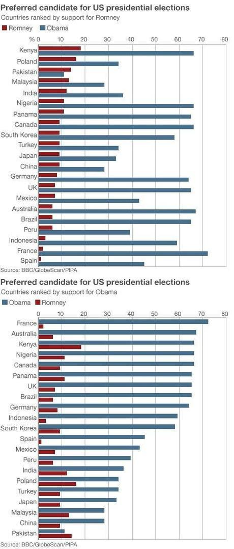 With the exception of Pakistan, most of the world wants us to elect Obama