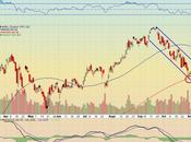 Apple Shares Tested 50-days Moving Average
