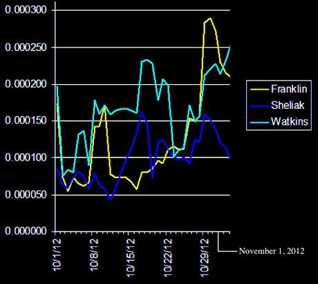 Timewave Graph Oct 31 to Nov 2