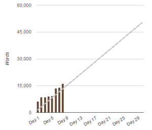 NaNoWriMo Progress Report: Day 8