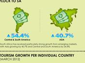 Growth Tourism South Africa 2012