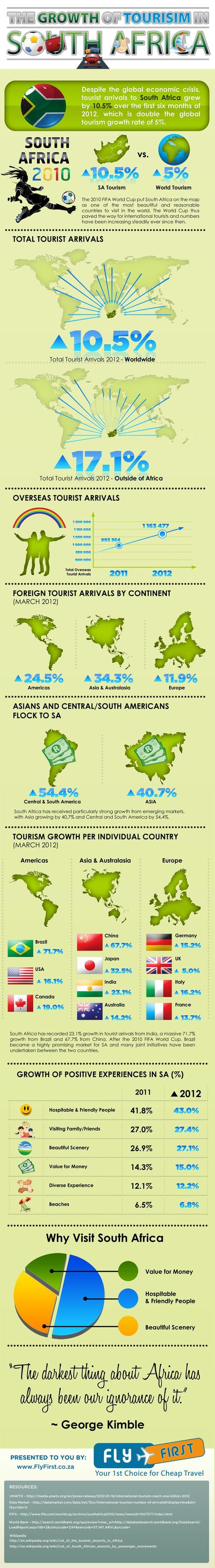 South Africa Tourism Trends Infographic