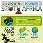 South Africa Tourism Trends