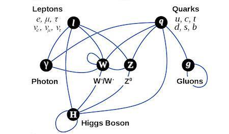 Top Ten Amazing Higgs Boson Facts - Paperblog