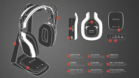 S Amp Tech Review Astro A50 Wireless Headset Paperblog