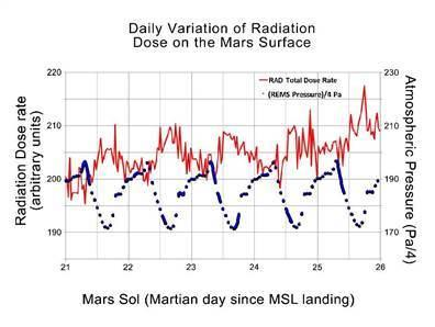 Radiation levels on Mars are safe for humans
