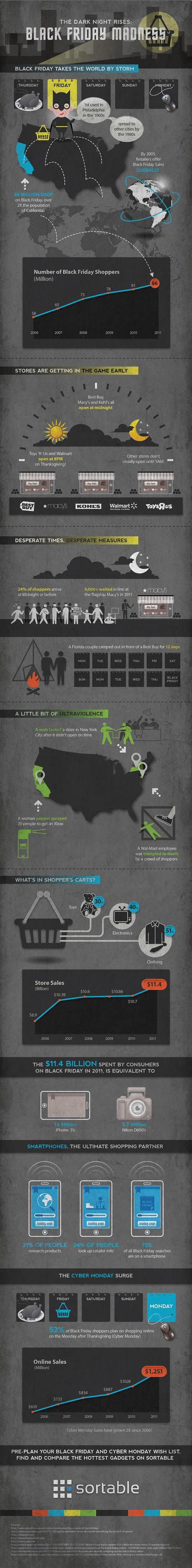 Black Friday Madness Infographic
