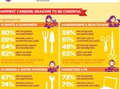 Career Happiness Index 2012