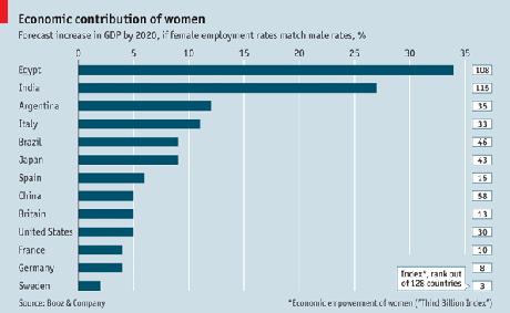Empowering Women = Economic Growth