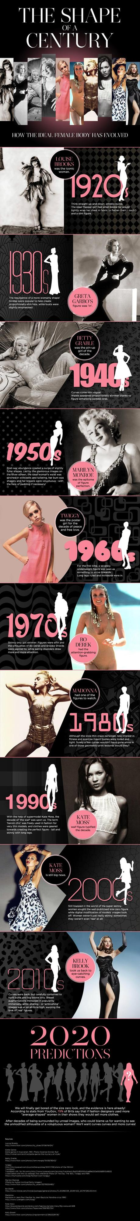 How Women's Bodies Have Evolved Infographic