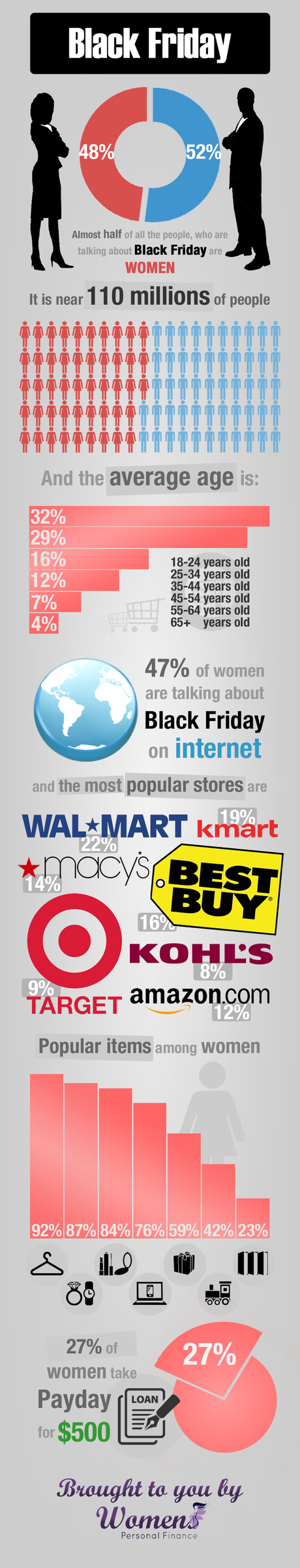 womenspersonalfinance net black friday infographic v2 Womens  Black Friday Infographic
