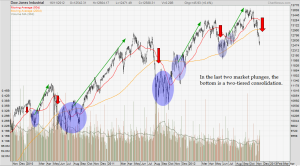 US indices show history repeating itself
