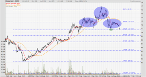 Biosensors forming a head and shoulders