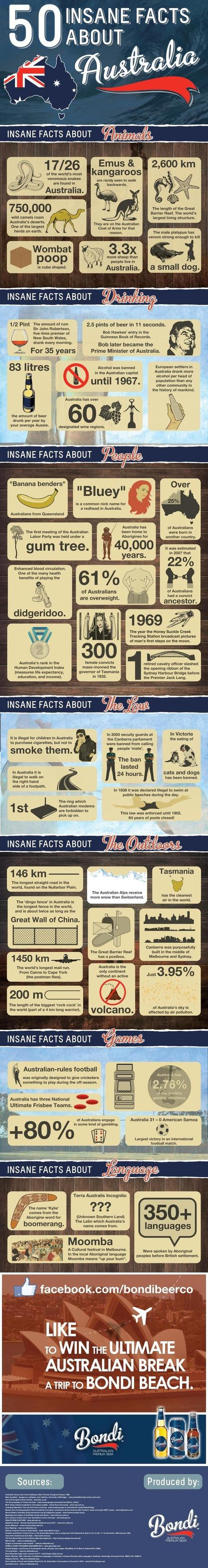 Facts About Australia infographic