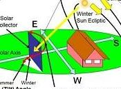 SOLAR ENERGY 101: Solar Trackers Part Technology Detail