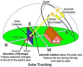 SOLAR ENERGY 101: Solar Trackers Part III - the technology in detail