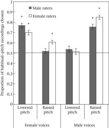 The proportion of habitually pitched recordings picked over artificially lower/higher recordings