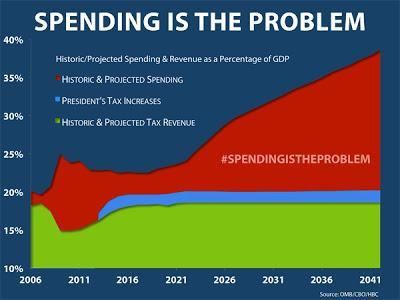 Video- Speaker Boehner: Washington Has a Spending Problem that Can't Be Fixed with Tax Hikes