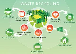 The Recycling Of Waste