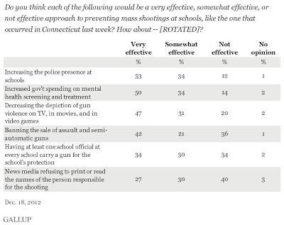 Gallup: Americans Favor Police Presence And Mental Health Screenings Over Gun Control To Stop Shootings