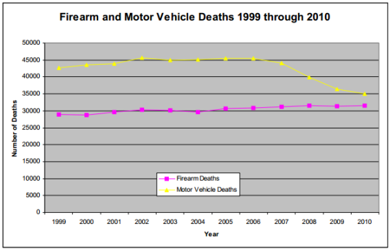 Gun Vs. Auto Deaths In The U.S.
