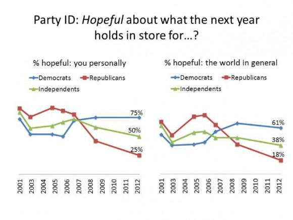 Democrats Have Positive View Of 2013 But Republicans Are Pessimistic