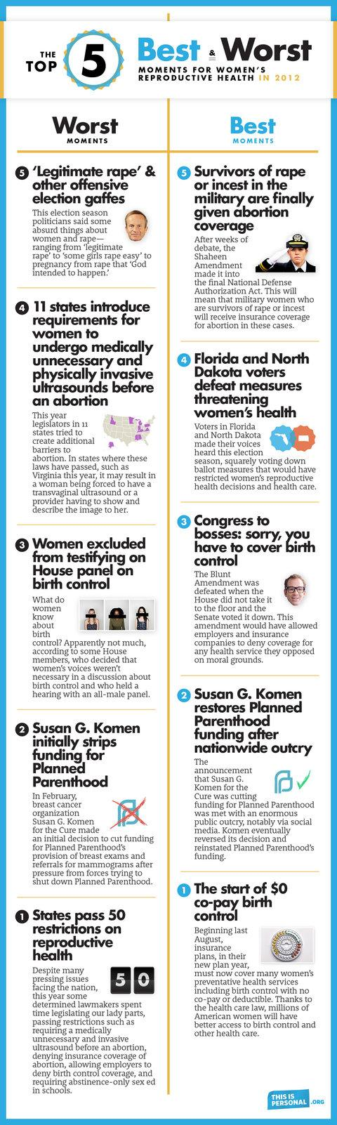 Best and Worst Moments for Women's Reproduction Health in 2012