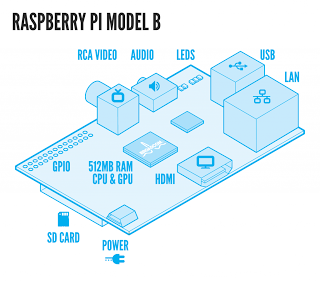 5 Phenomenal application with the Raspberry pi