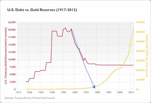 Gold to Debt Ratio3