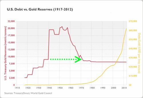 Gold to Debt Ratio2