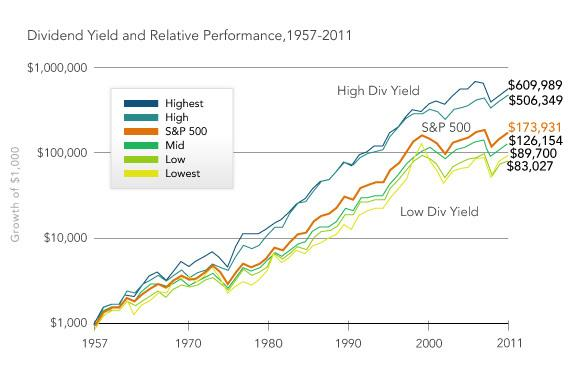 option and dividend yield