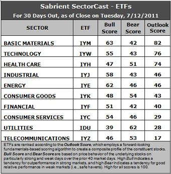 Sector Detector: Quant Easing Back on the Table
