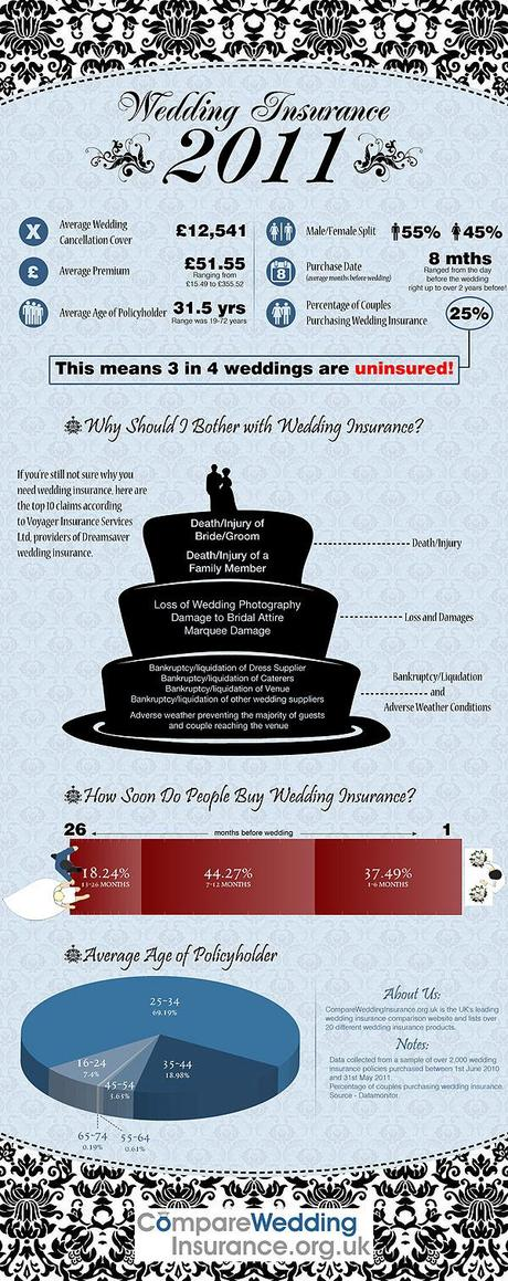 compare uk wedding insurance infographic