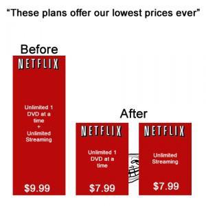 Netflix Pricing Startegy